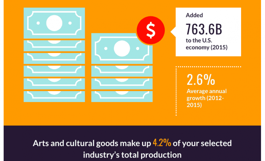 New report found that the arts contributed more than $760 billion to the US economy